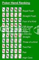 Rangfolge der Pokerhände