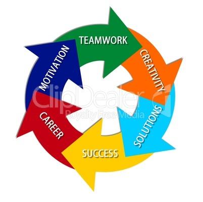 Kreislauf des Erfolgs