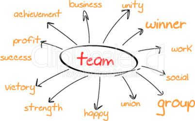 Teamaufgaben