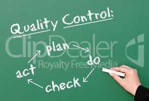 Quality Control - Business Concept