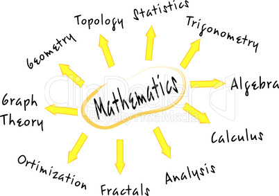 Mathematics mind map concept words