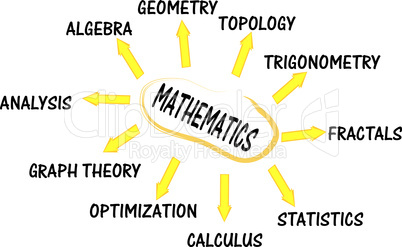 Mathematics mind map with concept words