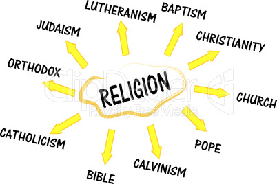 Religion mind map with words collage