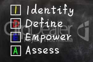 Acronym of IDEA