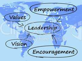 Leadership Diagram Showing Vision Values Empowerment and Encoura