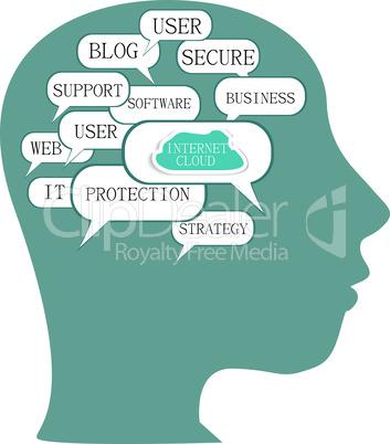 Word cloud business concept inside man head shape