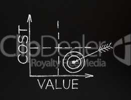 Cost-value graph on blackboard