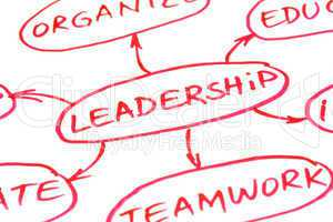 Leadership Flow Chart Red Pen