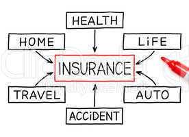 Insurance Flow Chart Marker