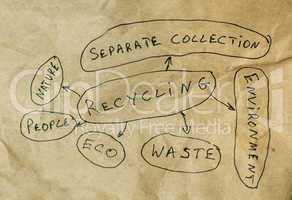 Recycling conception text