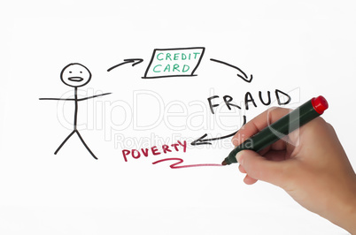 Credit card fraud conception illustration over white