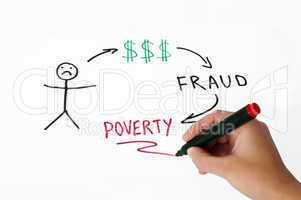 Money fraud conception illustration over white