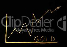 Gold trend exchange