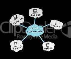 Cloud computing conception