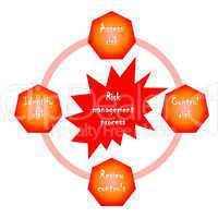 Business risk management diagram