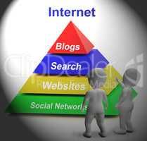 Internet Symbol Shows Websites Online and Social Networks