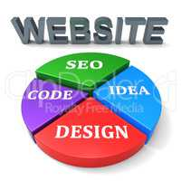 Website Design Indicates Online Internet And Search