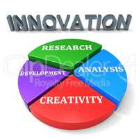 Innovation Development Indicates Restructuring Advance And Revolution