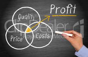 Quality, Price and Costs - Profit