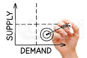 High Demand Low Supply Graph Concept