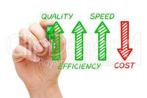 Increased Quality Efficiency Speed Decreased Cost